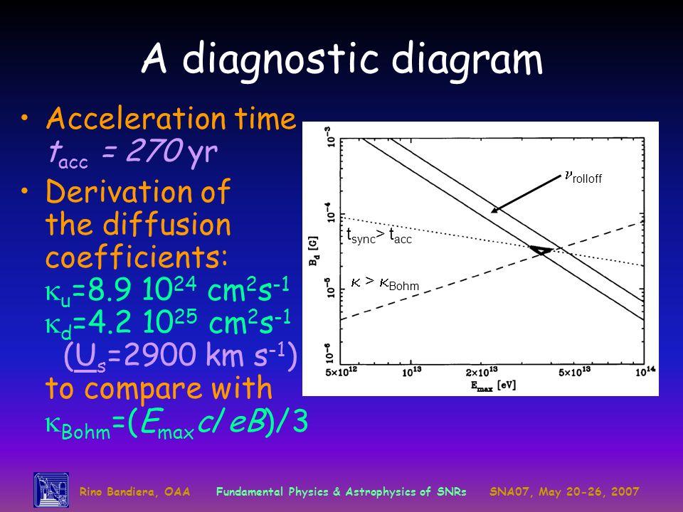 A diagnostic diagram Acceleration time tacc = 270 yr