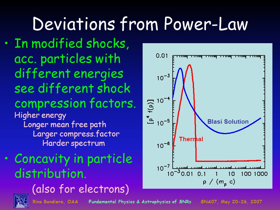 Deviations from Power-Law