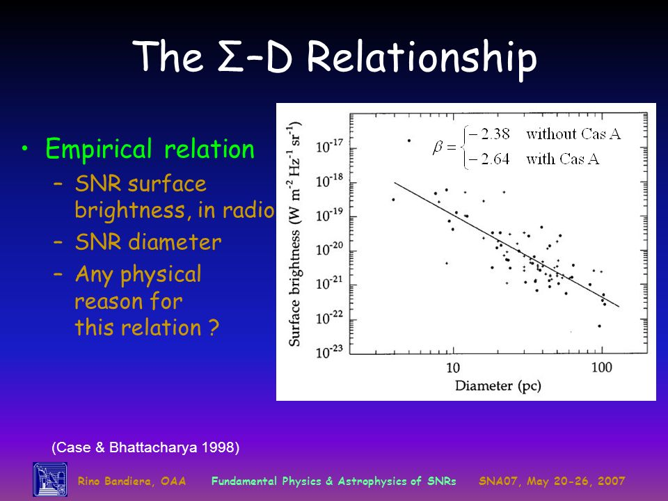 The Σ–D Relationship Empirical relation