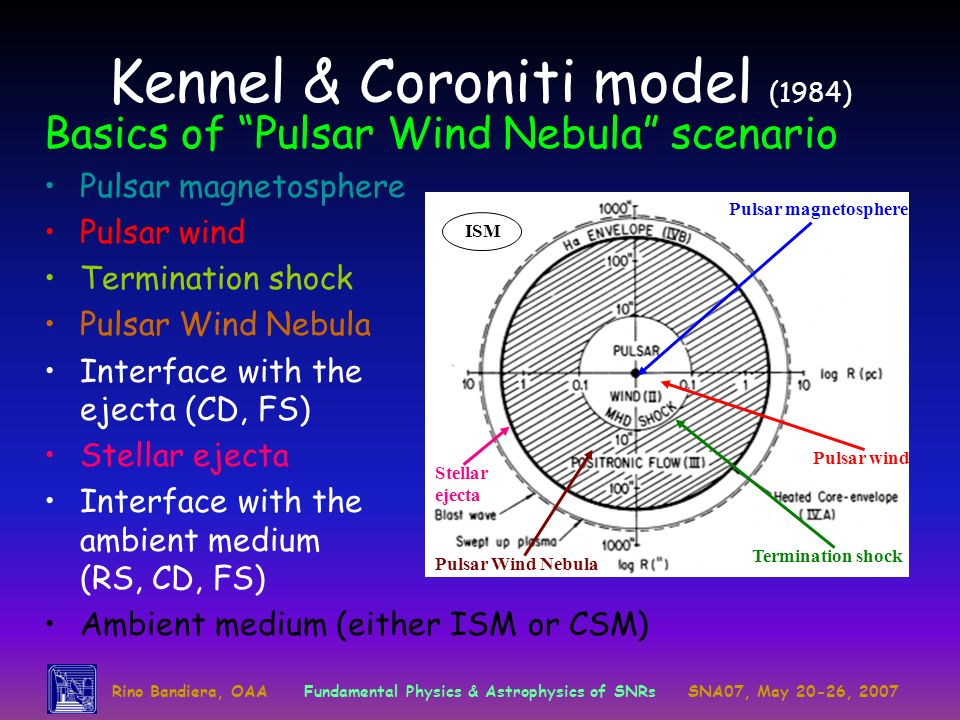 Kennel & Coroniti model (1984)