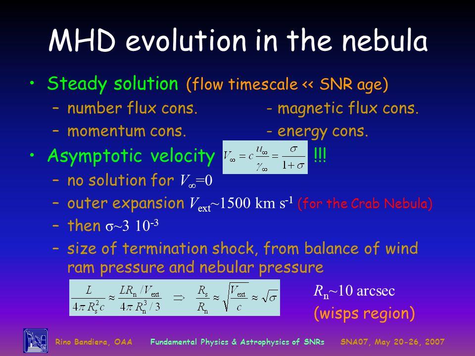 MHD evolution in the nebula