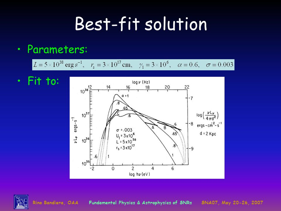 Best-fit solution Parameters: Fit to: