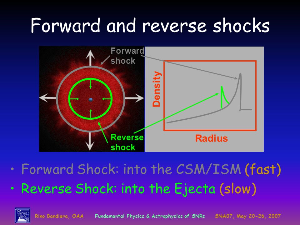 Forward and reverse shocks