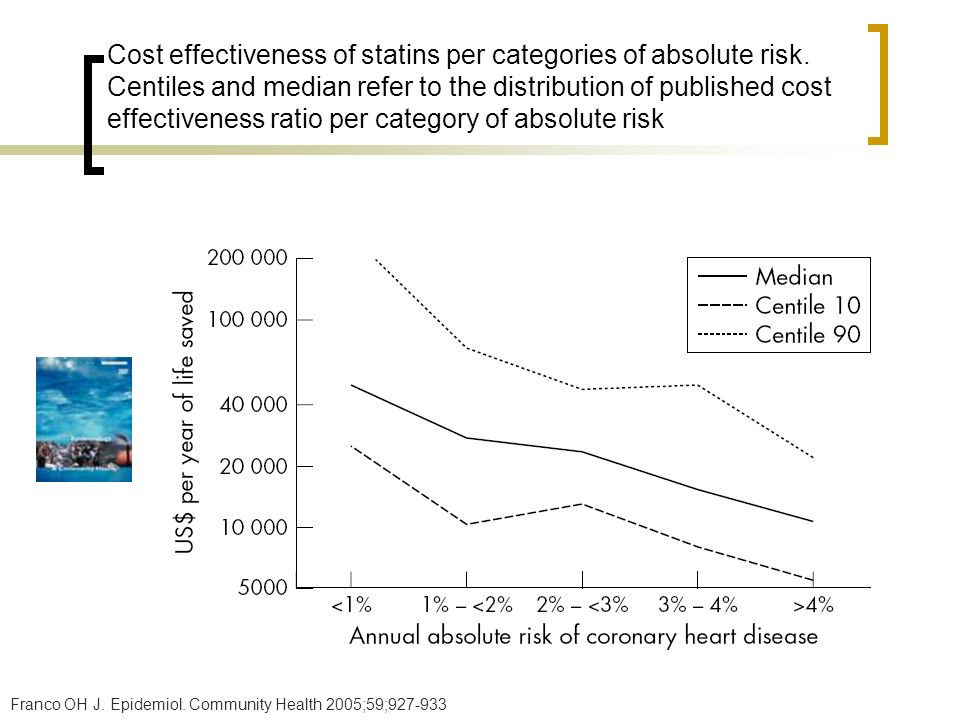 Cost effectiveness of statins per categories of absolute risk