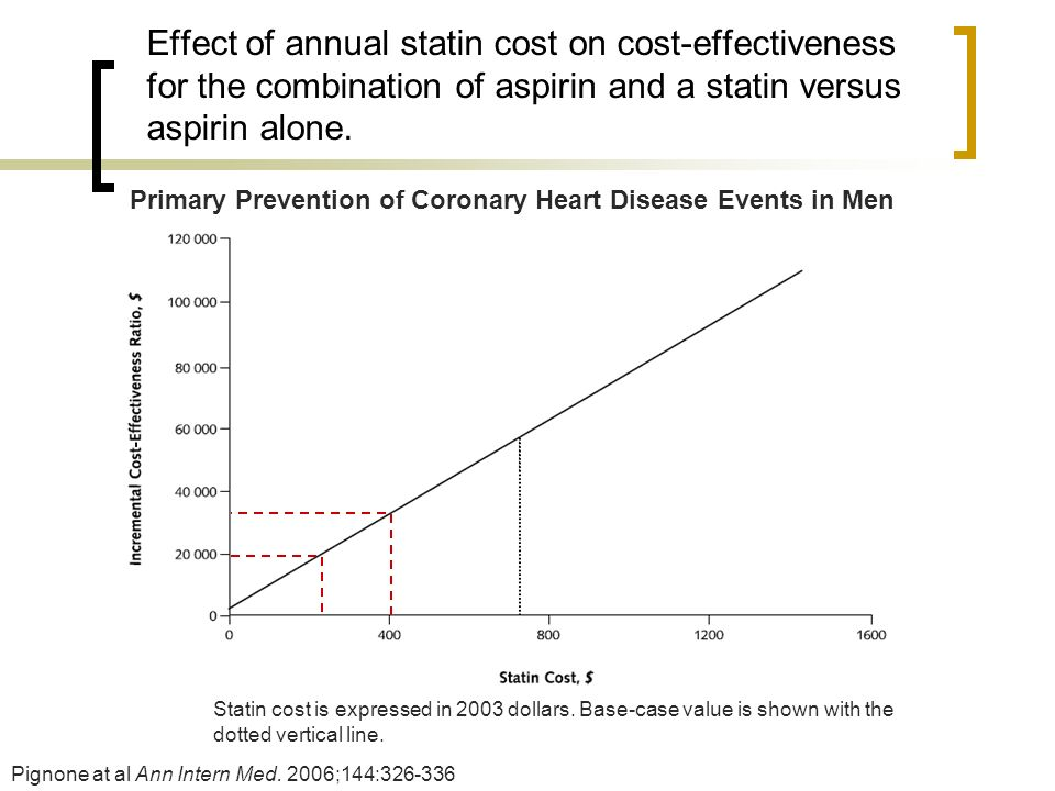 Effect of annual statin cost on cost-effectiveness for the combination of aspirin and a statin versus aspirin alone.