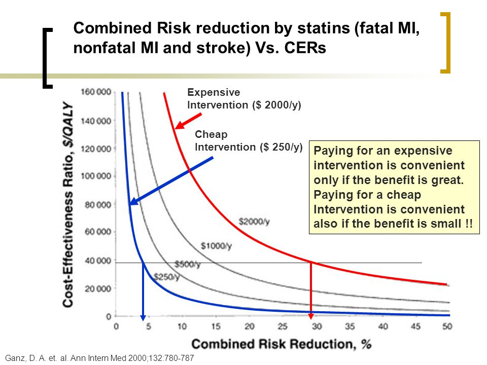 Combined Risk reduction by statins (fatal MI,