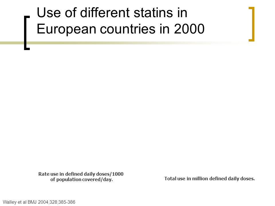 Use of different statins in European countries in 2000