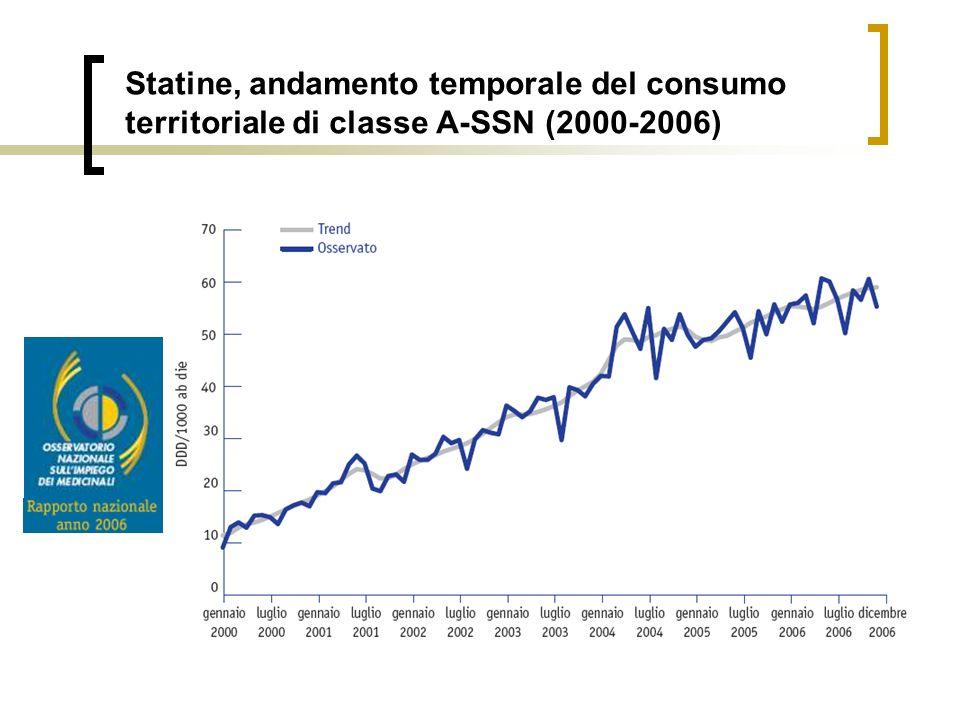 Statine, andamento temporale del consumo territoriale di classe A-SSN (2000-2006)