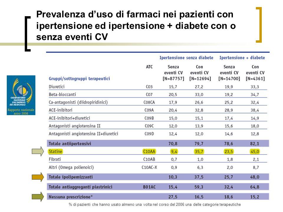 Prevalenza d'uso di farmaci nei pazienti con ipertensione ed ipertensione + diabete con o senza eventi CV