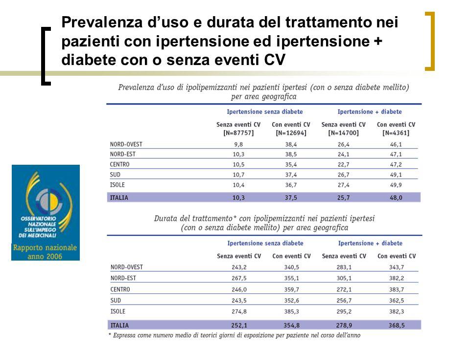 Prevalenza d'uso e durata del trattamento nei pazienti con ipertensione ed ipertensione + diabete con o senza eventi CV