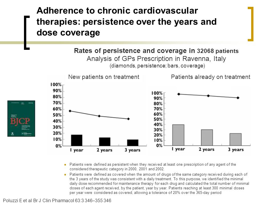 Rates of persistence and coverage in 32068 patients
