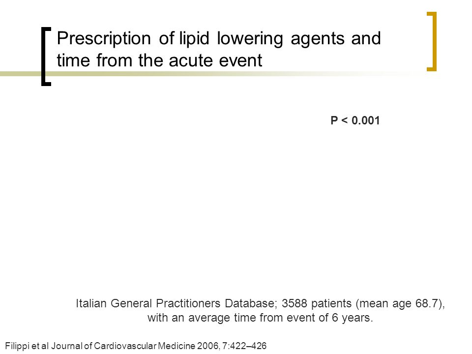 Prescription of lipid lowering agents and time from the acute event