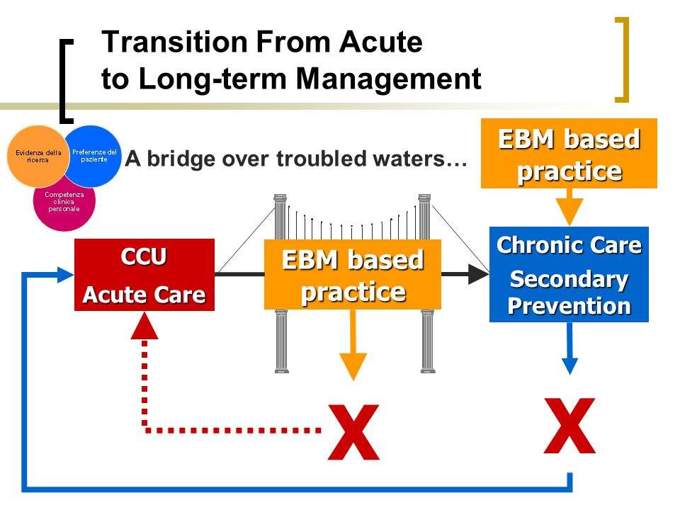 Transition From Acute to Long-term Management