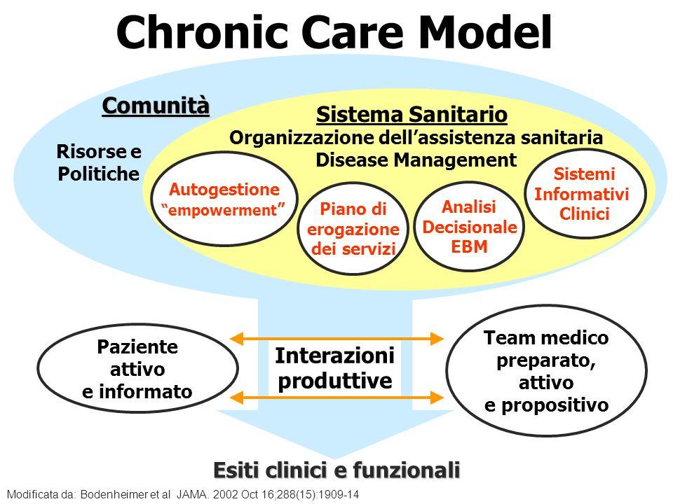 Chronic Care Model Comunità Sistema Sanitario Interazioni produttive