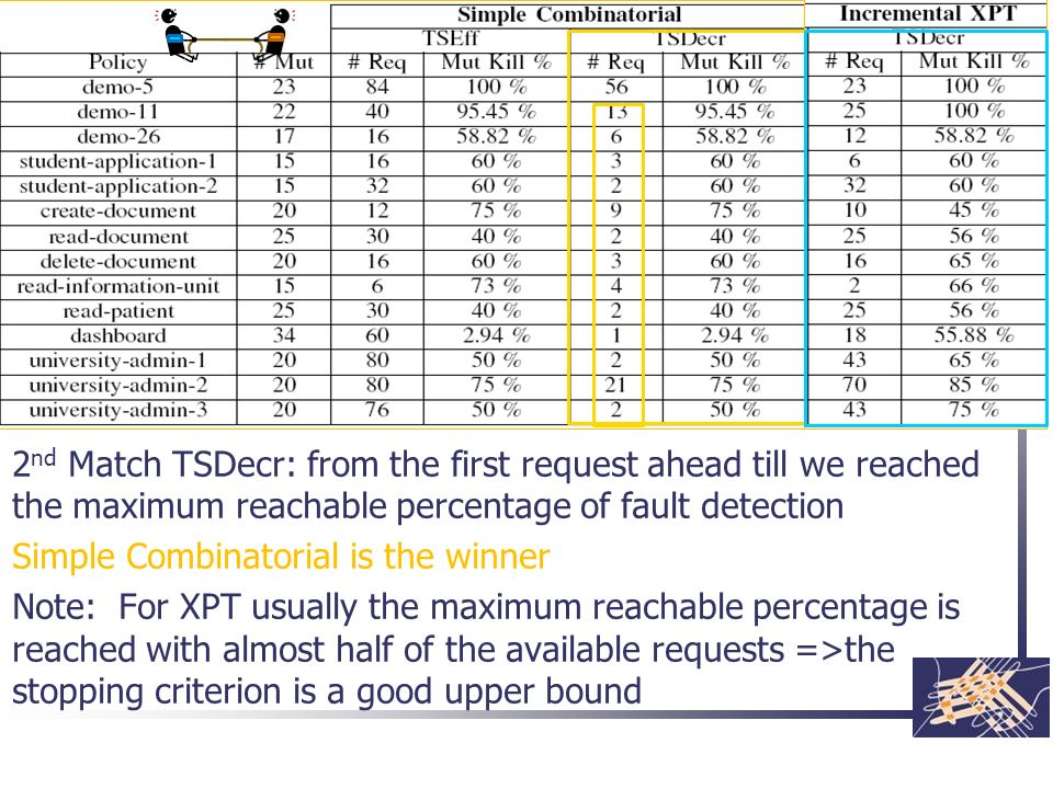 2nd Match TSDecr: from the first request ahead till we reached the maximum reachable percentage of fault detection