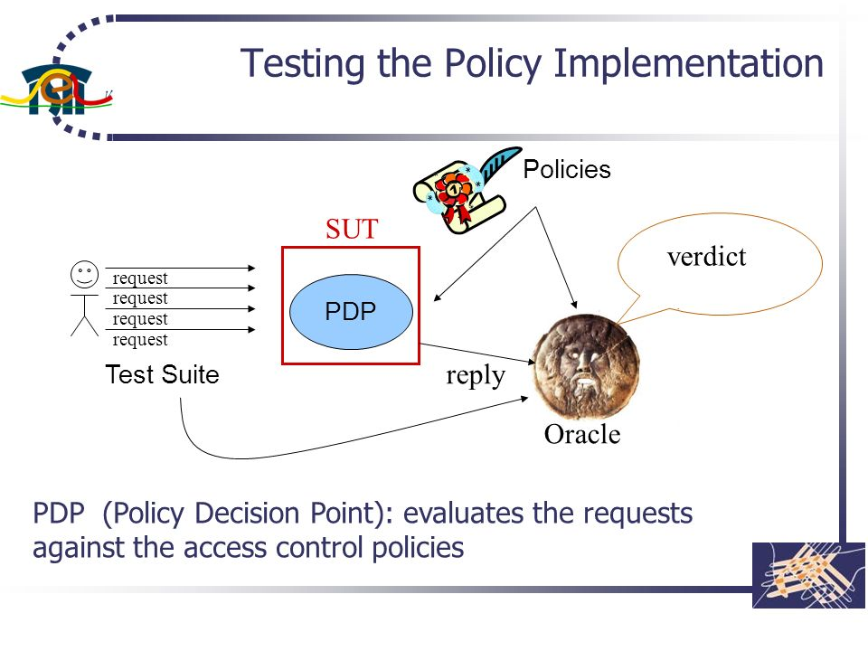 Testing the Policy Implementation