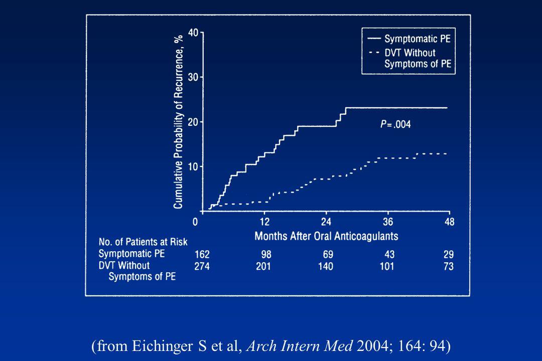 (from Eichinger S et al, Arch Intern Med 2004; 164: 94)