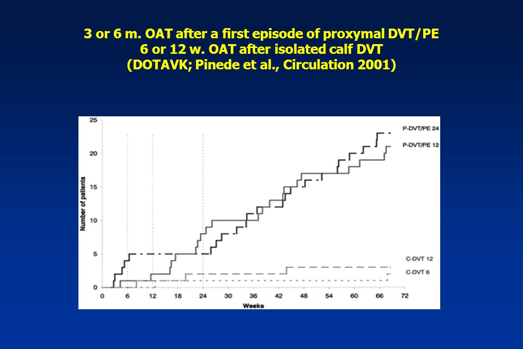 3 or 6 m. OAT after a first episode of proxymal DVT/PE 6 or 12 w