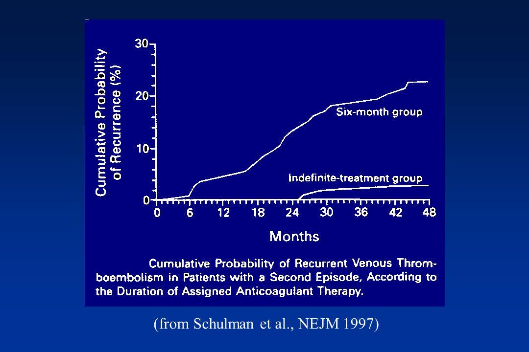 (from Schulman et al., NEJM 1997)