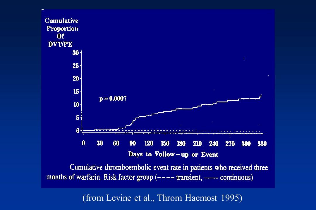 (from Levine et al., Throm Haemost 1995)