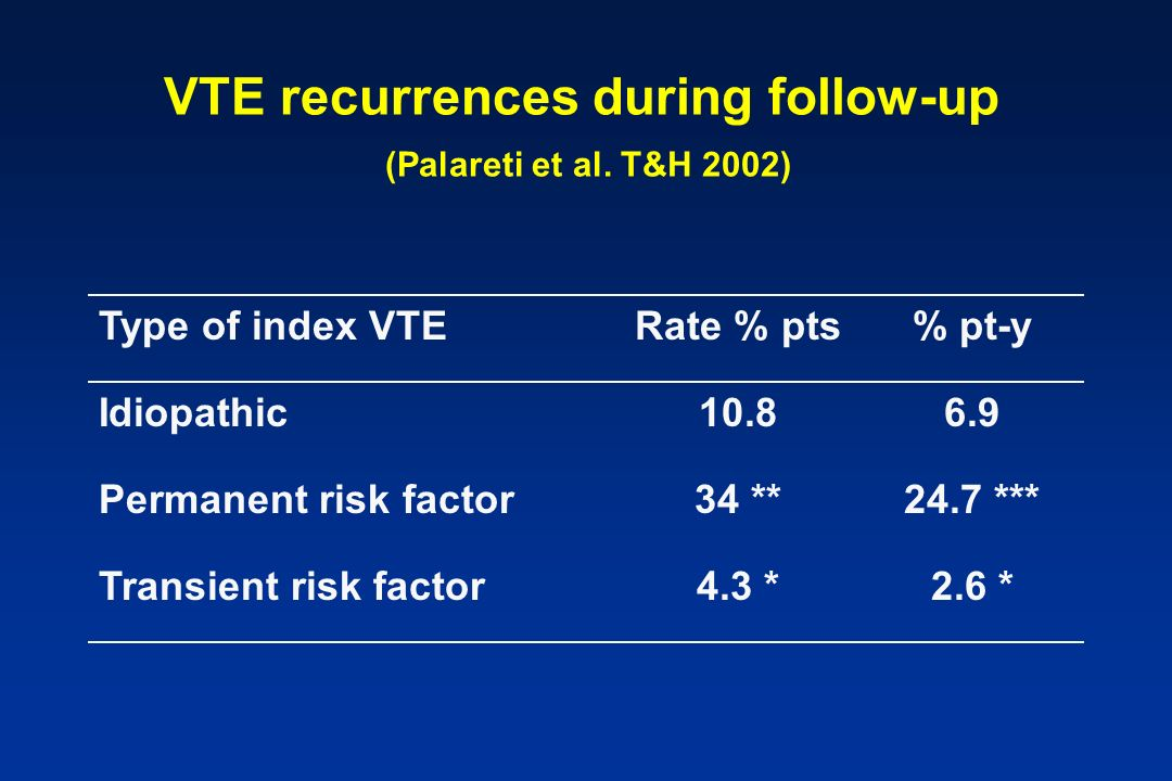 VTE recurrences during follow-up (Palareti et al. T&H 2002)