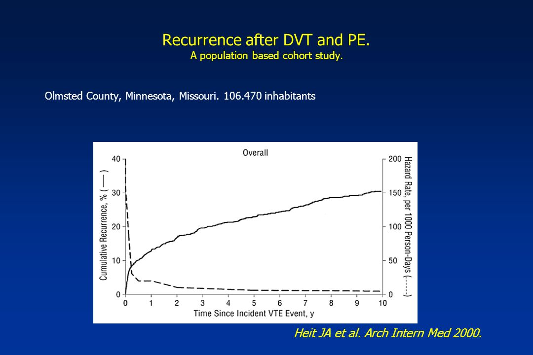 Recurrence after DVT and PE. A population based cohort study.