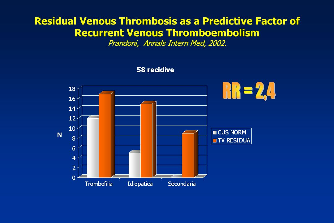 Residual Venous Thrombosis as a Predictive Factor of Recurrent Venous Thromboembolism Prandoni, Annals Intern Med, 2002.
