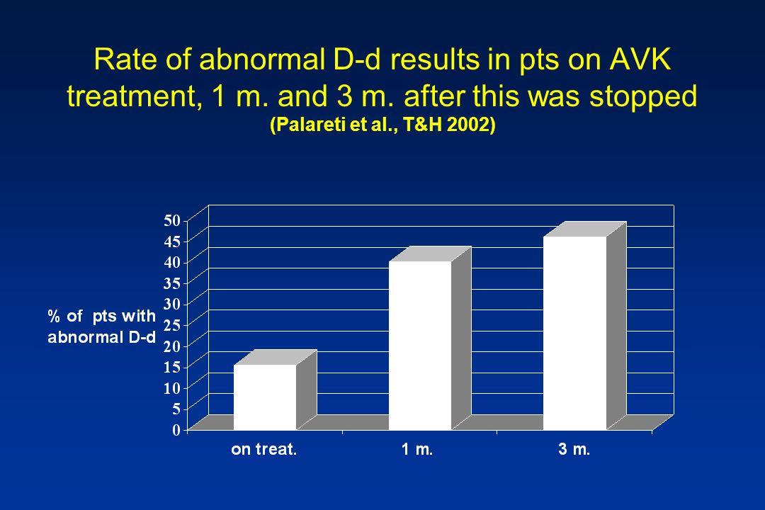 Rate of abnormal D-d results in pts on AVK treatment, 1 m. and 3 m