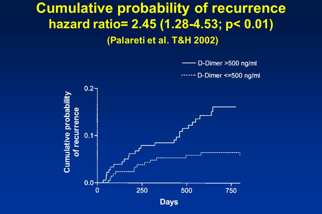 Cumulative probability of recurrence hazard ratio= 2. 45 (1. 28-4