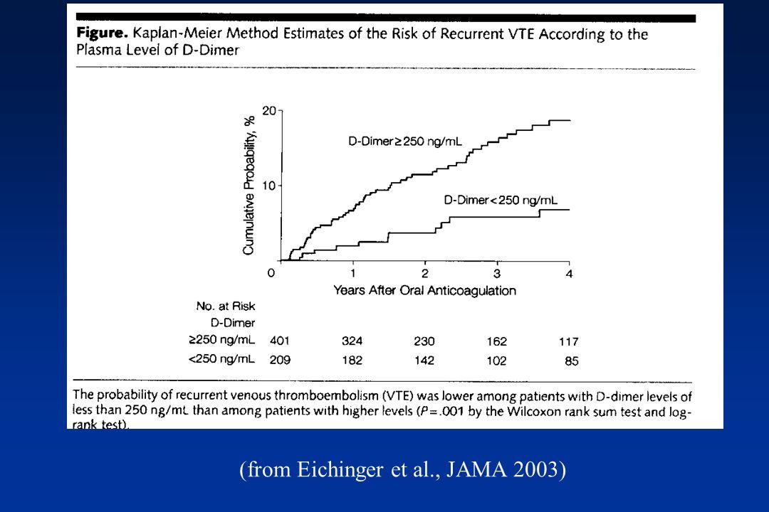 (from Eichinger et al., JAMA 2003)