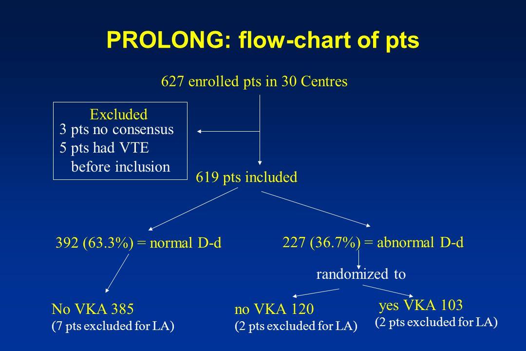 PROLONG: flow-chart of pts