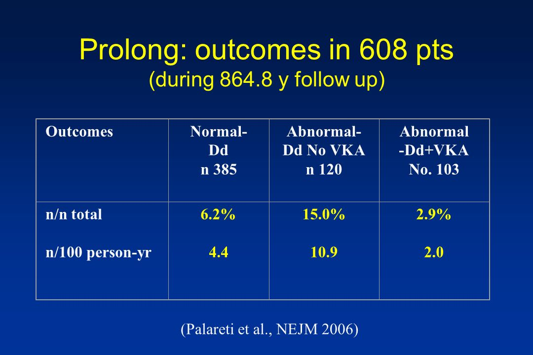 Prolong: outcomes in 608 pts (during 864.8 y follow up)