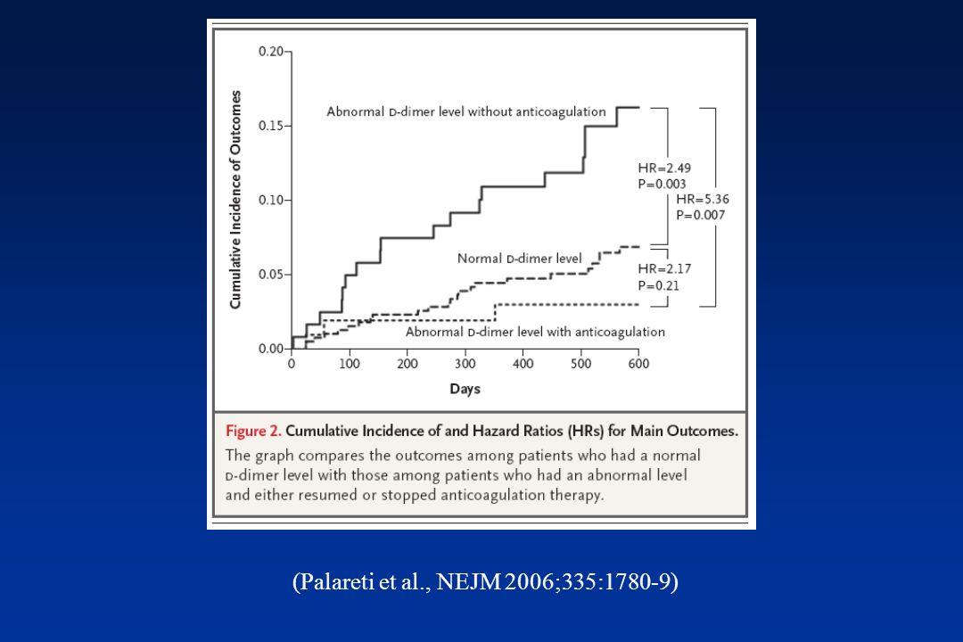 (Palareti et al., NEJM 2006;335:1780-9)