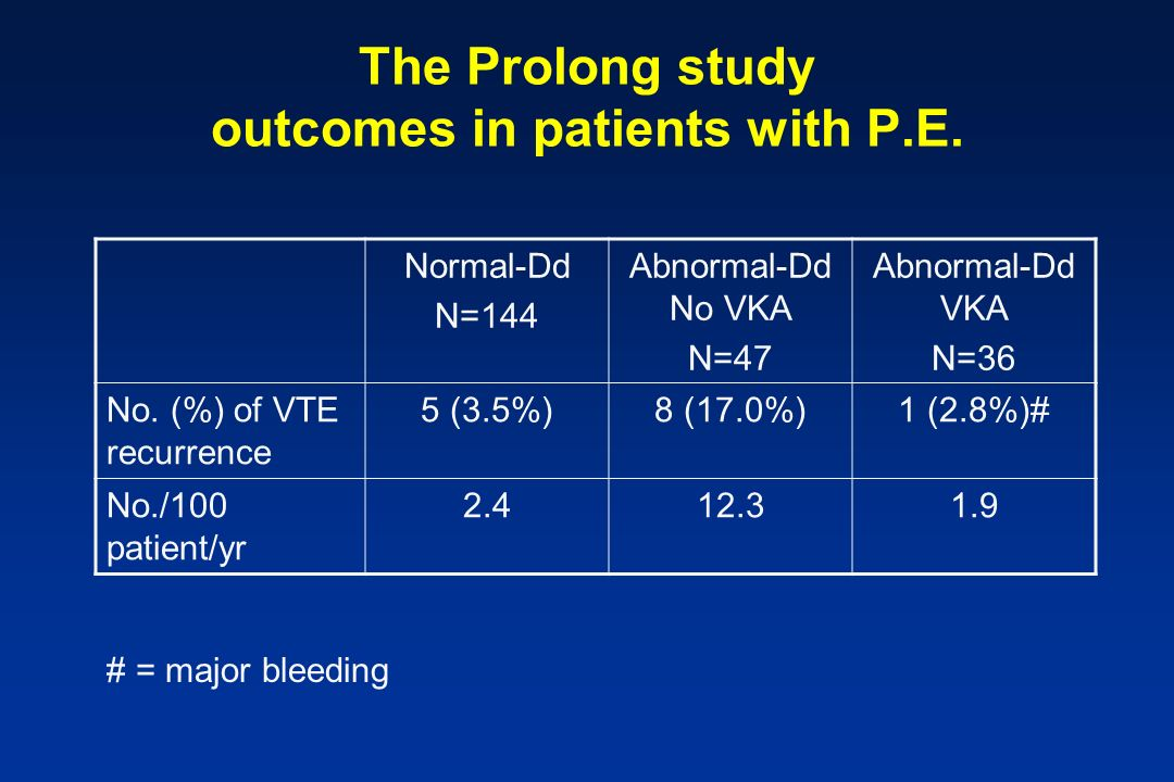 The Prolong study outcomes in patients with P.E.