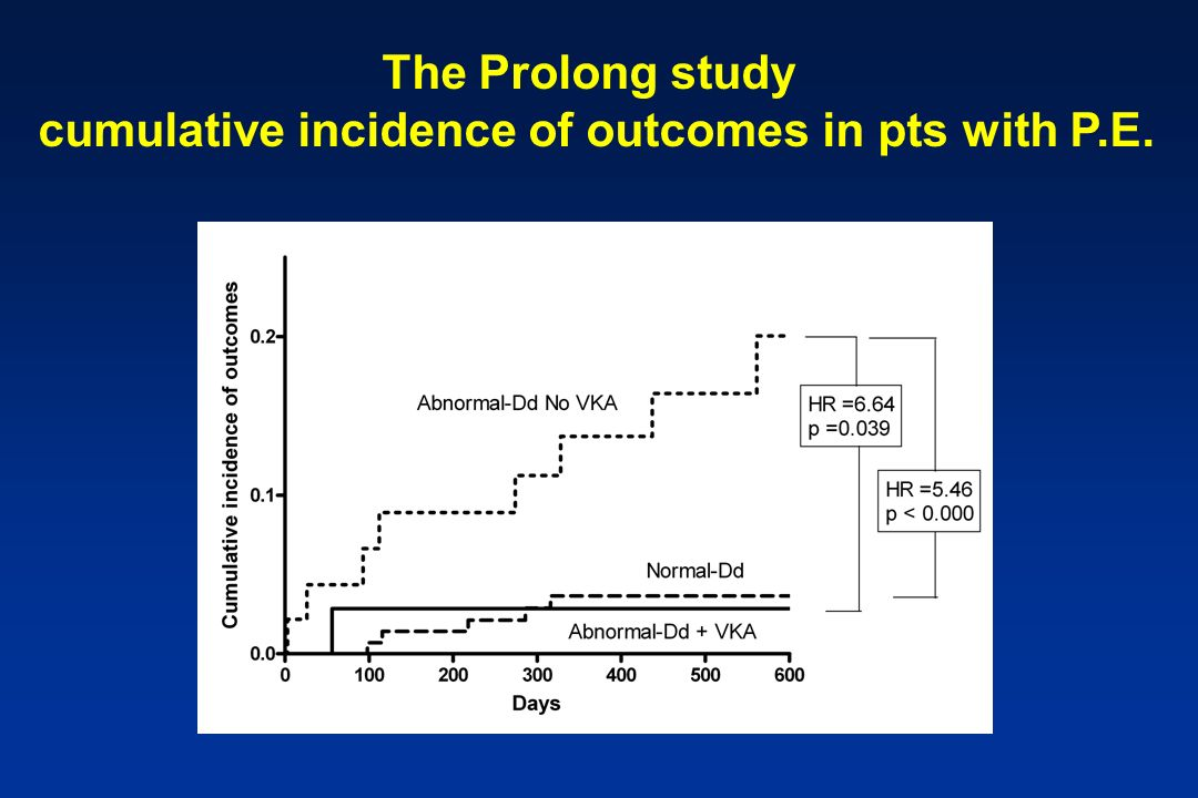 The Prolong study cumulative incidence of outcomes in pts with P.E.