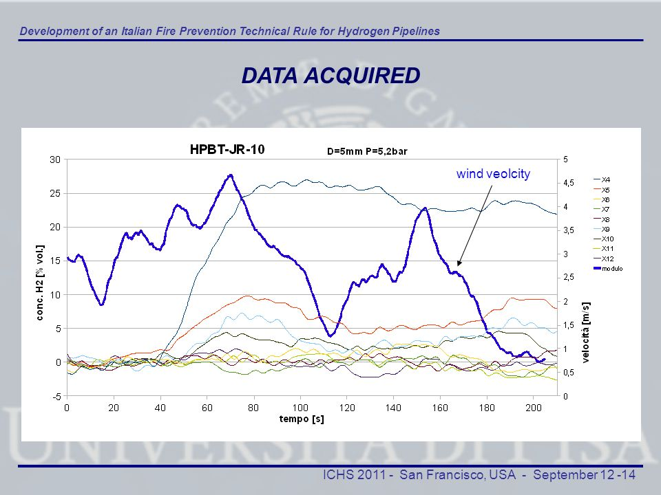 DATA ACQUIRED wind veolcity