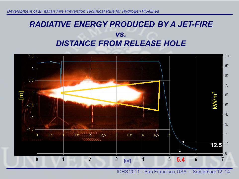 RADIATIVE ENERGY PRODUCED BY A JET-FIRE DISTANCE FROM RELEASE HOLE