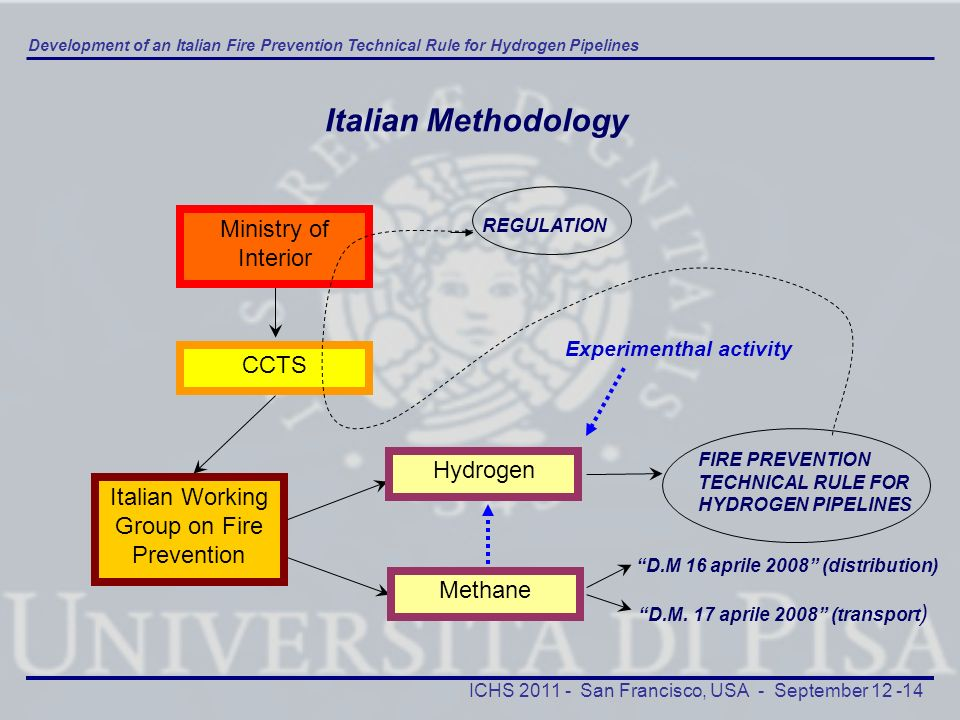 Italian Working Group on Fire Prevention