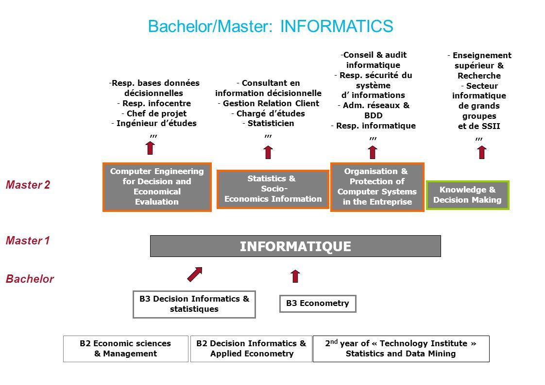 Bachelor/Master: INFORMATICS