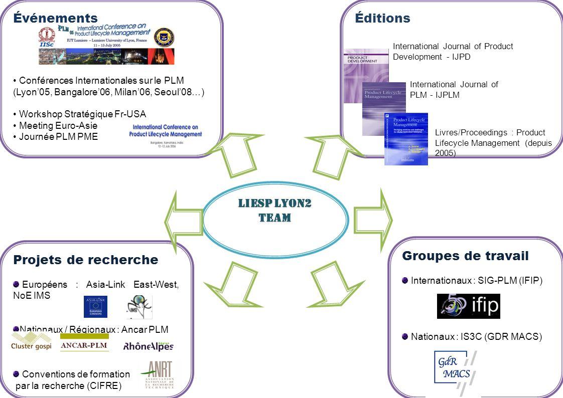 Événements Éditions Groupes de travail Projets de recherche