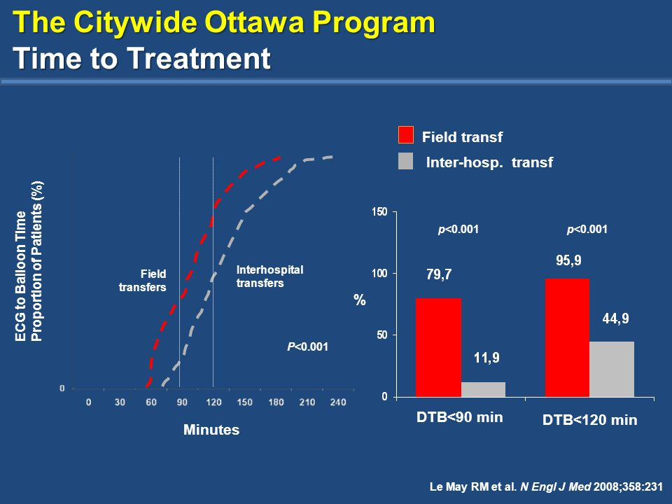 The Citywide Ottawa Program Time to Treatment