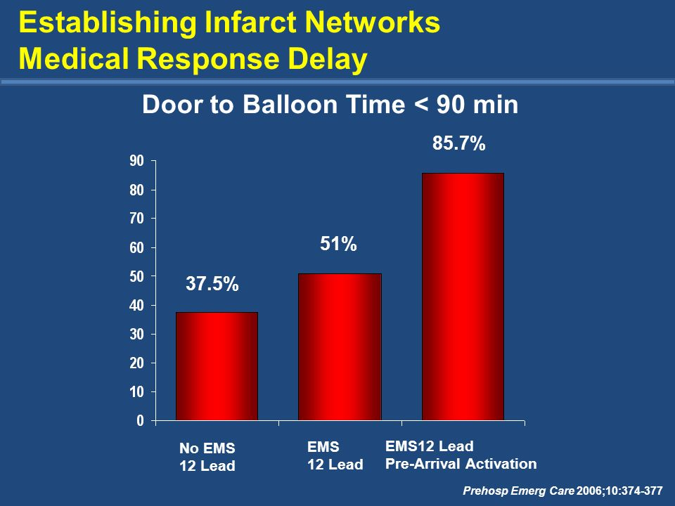 Establishing Infarct Networks Medical Response Delay
