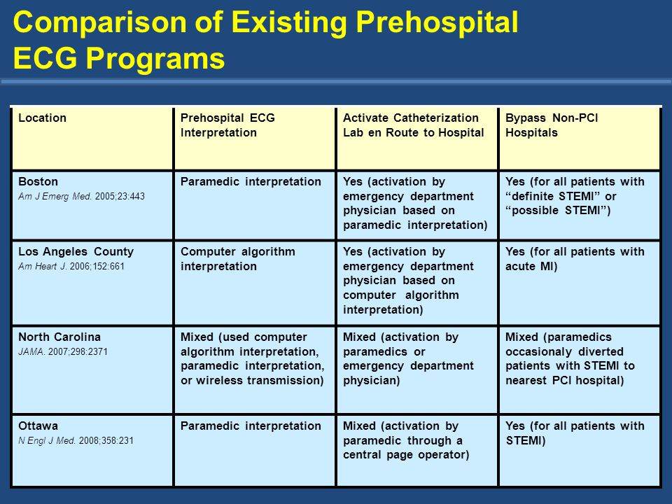 Comparison of Existing Prehospital ECG Programs