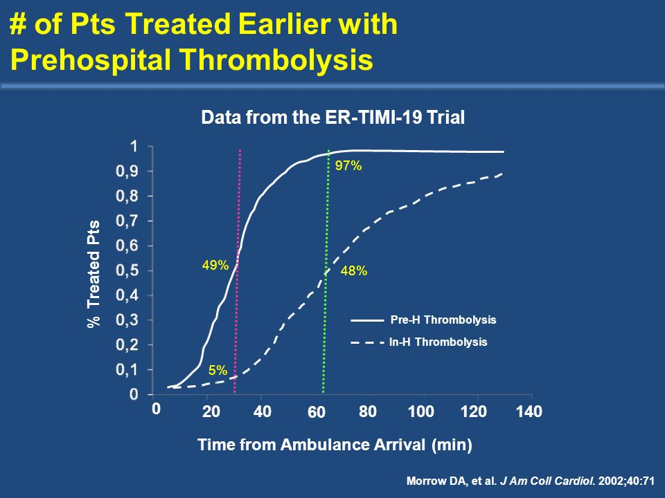 # of Pts Treated Earlier with Prehospital Thrombolysis