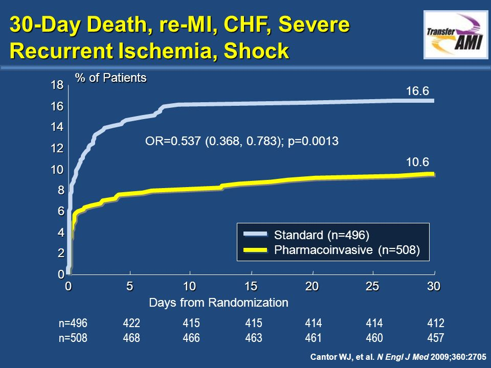 30-Day Death, re-MI, CHF, Severe Recurrent Ischemia, Shock