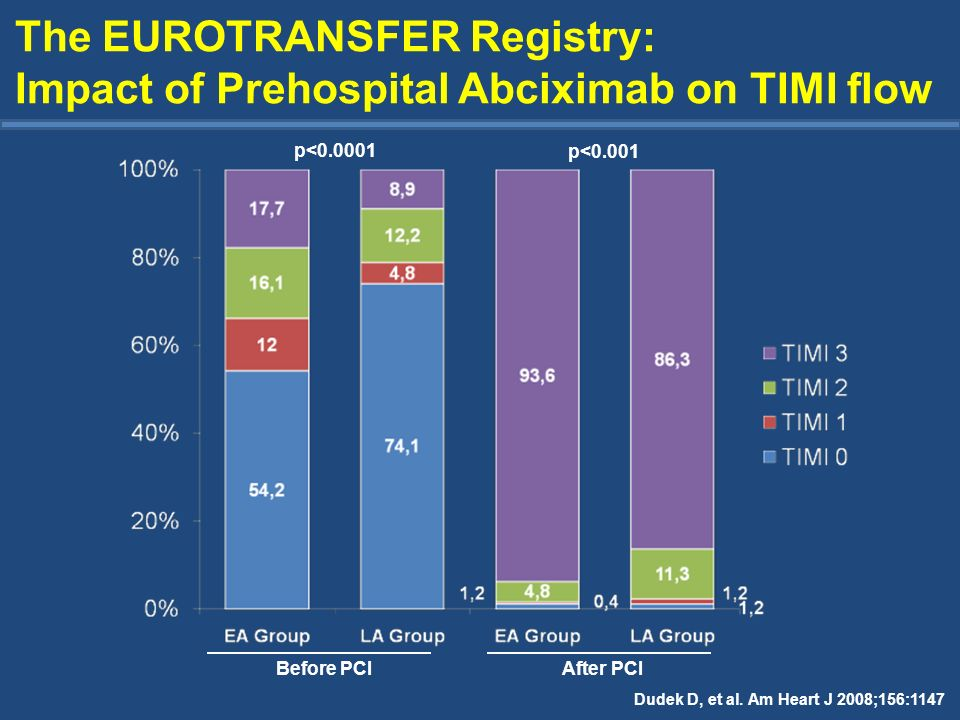 The EUROTRANSFER Registry: