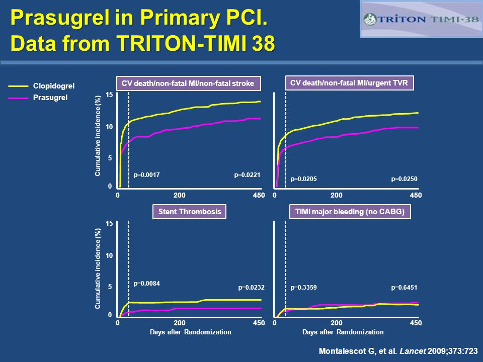 Prasugrel in Primary PCI. Data from TRITON-TIMI 38