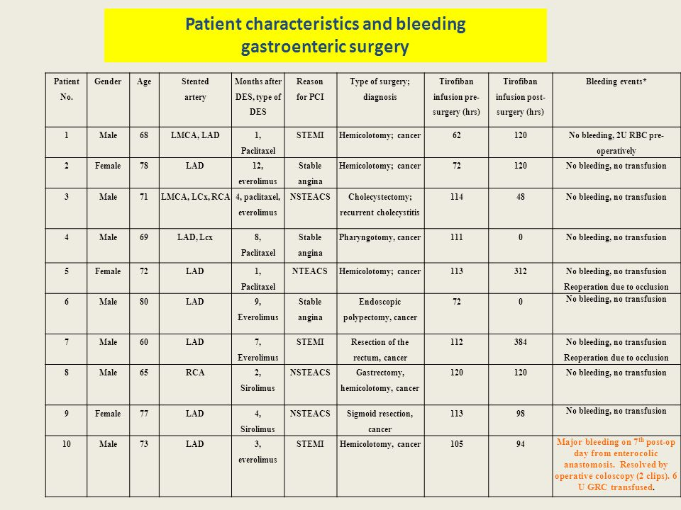 Patient characteristics and bleeding gastroenteric surgery