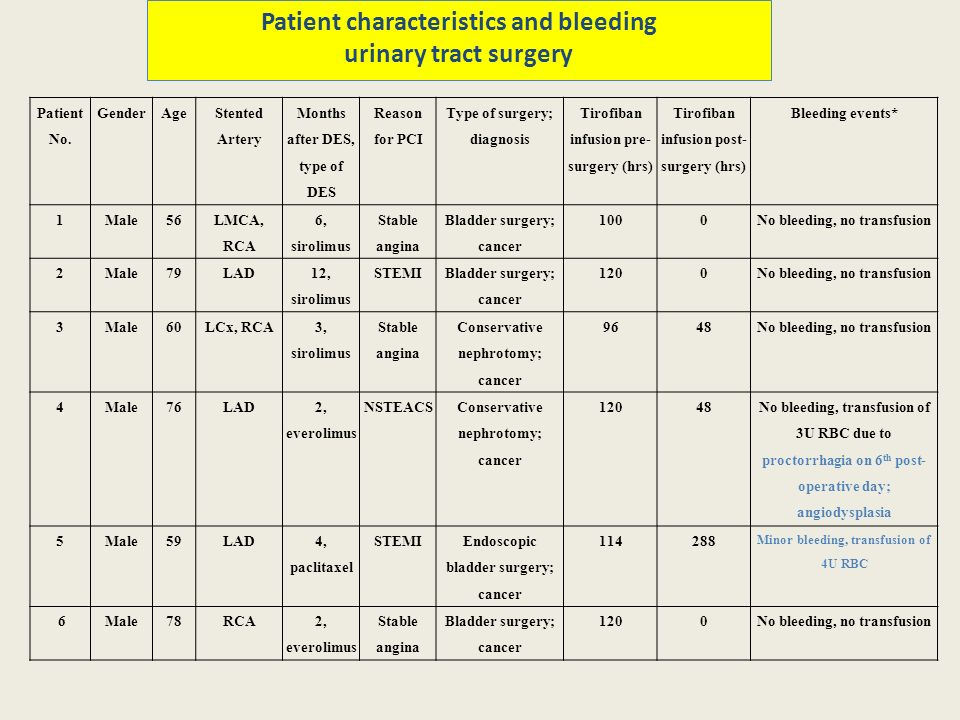 Patient characteristics and bleeding urinary tract surgery