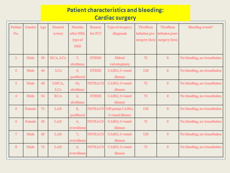 Patient characteristics and bleeding: Cardiac surgery